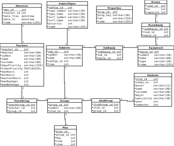 databaseDiagram